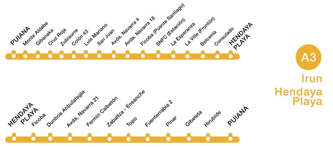 Paradas Línea A3