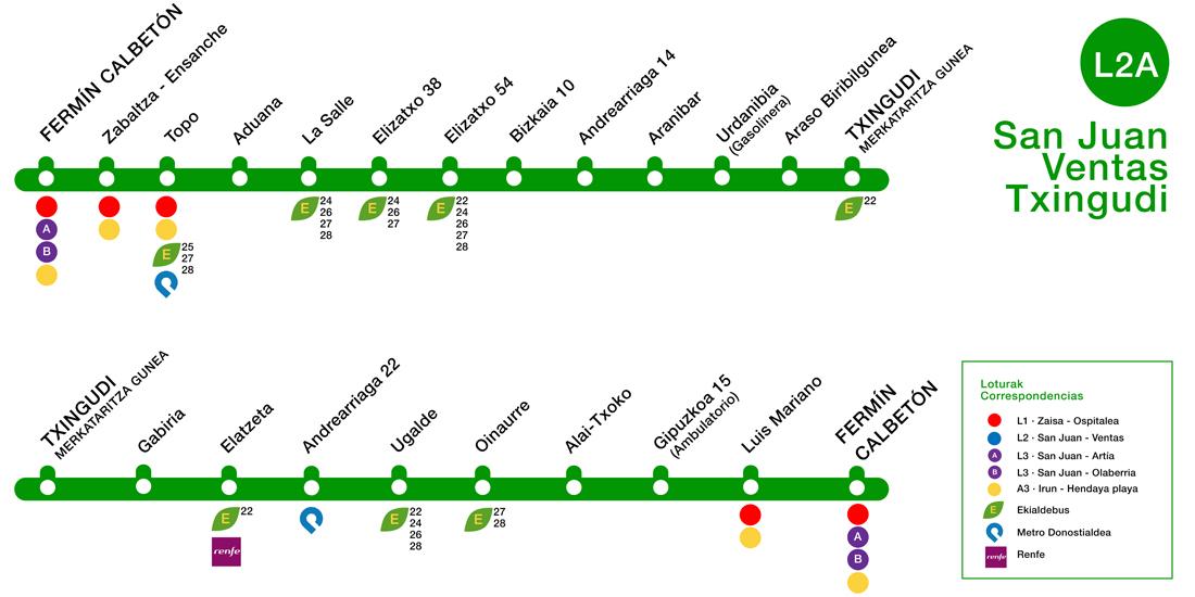 Paradas Línea 2A